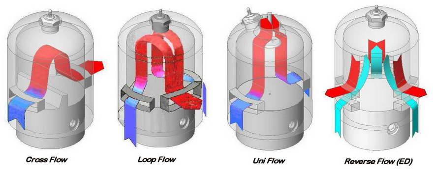 cross flow  loop flow and