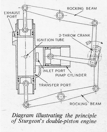 The Opposed Piston Gas Engine By Et Westbury